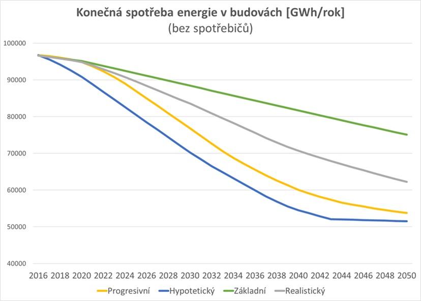 Energeticke-standardy_scenare